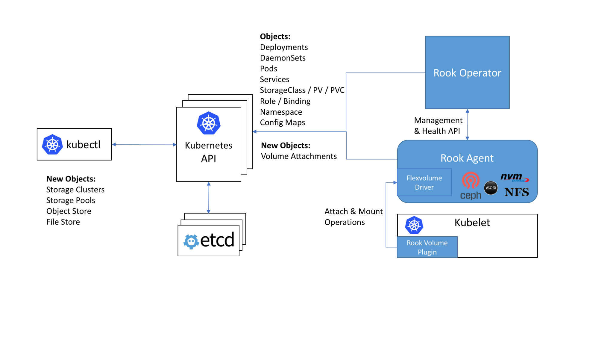 Rook Architecture on Kubernetes